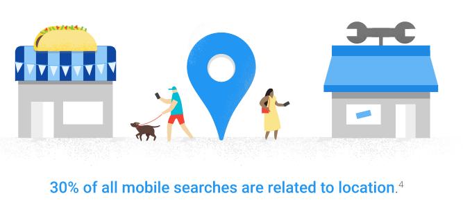 درصد-جستجوی-موبایلی-مبتنی-بر-مکان-است.-گوگل-adwords