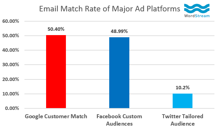 Email-Match-Rate-of-Major-Ad-Platforms-گوگل-adwords